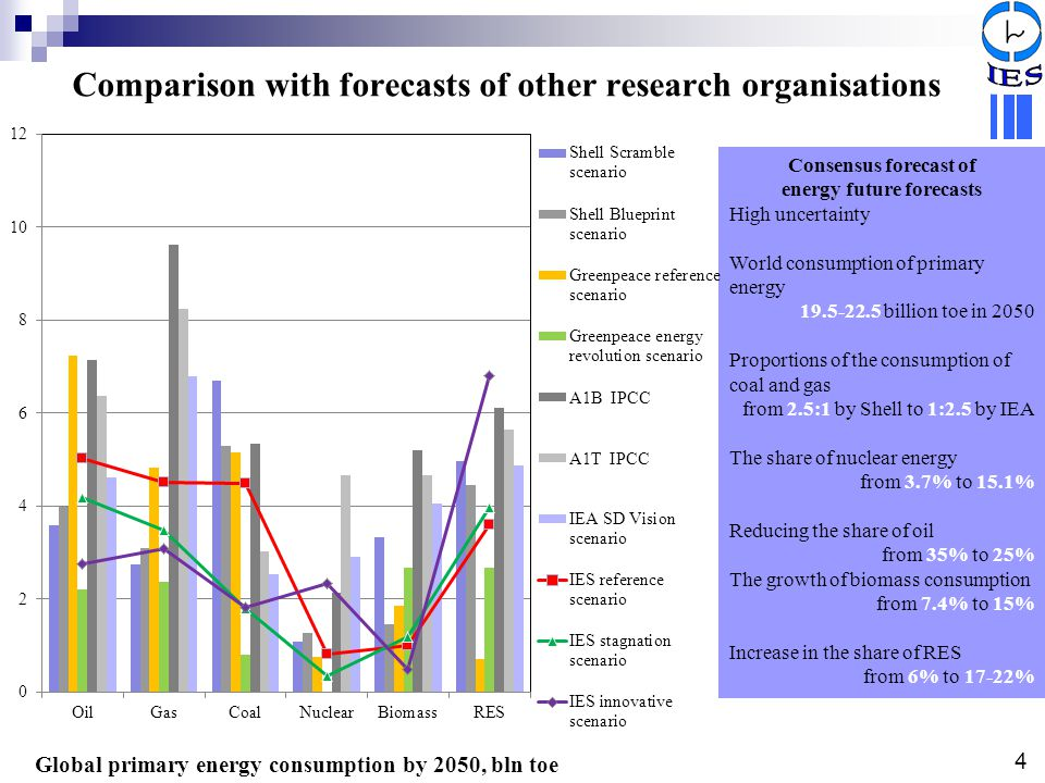 Comparison with forecasts of other research organisations Global primary energy consumption by 2050, bln toe Consensus forecast of energy future forec