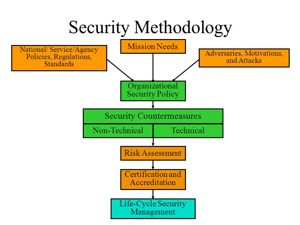 Security Methodology Organizational Security Policy Risk Assessment Certification and Accreditation Non-TechnicalTechnical Security Countermeasures Life-Cycle Security Management Adversaries, Motivations, and Attacks National/ Service/Agency Policies, Regulations, Standards Mission Needs