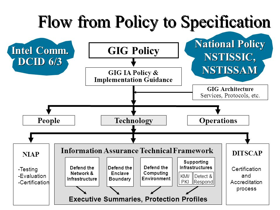 National Policy NSTISSIC, NSTISSAM PeopleOperations GIG Policy GIG IA Policy & Implementation Guidance Technology GIG Architecture Services, Protocols, etc.