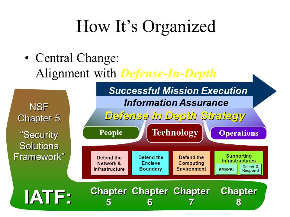 People Operations Successful Mission Execution Information Assurance Technology Defense In Depth Strategy Defend the Computing Environment Supporting Infrastructures Defend the Enclave Boundary Detect & Respond KMI/PKI Defend the Network & Infrastructure How It's Organized Central Change: Alignment with Defense-In-Depth NSF Chapter 5 Security Solutions Framework NSF Chapter 5 Security Solutions Framework Chapter 8 Chapter 7 Chapter 6 Chapter 5 IATF: