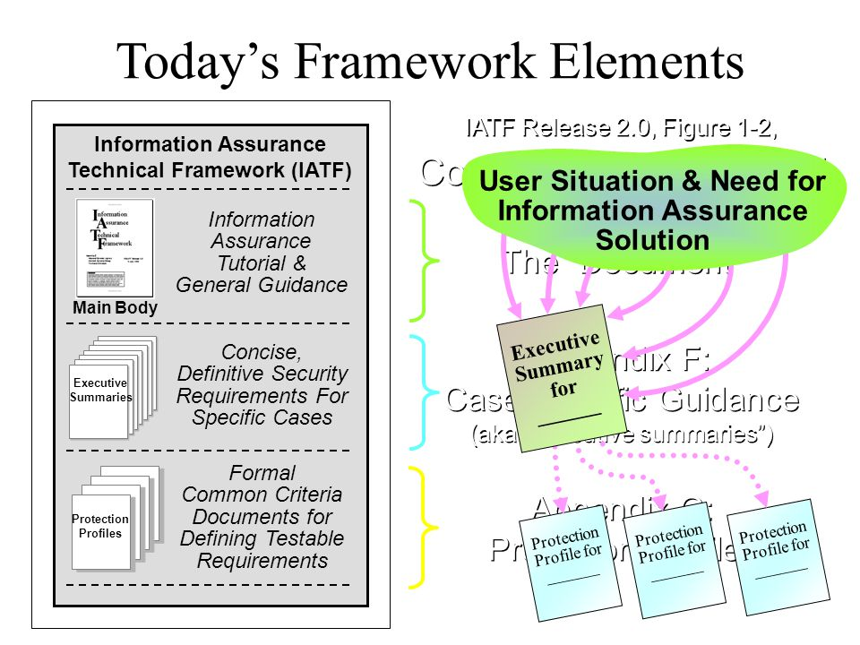 Today's Framework Elements Information Assurance Technical Framework (IATF) Main Body Information Assurance Tutorial & General Guidance Executive Summaries Concise, Definitive Security Requirements For Specific Cases Protection Profiles Formal Common Criteria Documents for Defining Testable Requirements IATF Release 2.0, Figure 1-2, Composition of the IATF IATF Release 2.0, Figure 1-2, Composition of the IATF Appendix F: Case Specific Guidance (aka executive summaries ) Appendix F: Case Specific Guidance (aka executive summaries ) Appendix G: Protection Profiles Appendix G: Protection Profiles The Document Protection Profile for ______ Executive Summary for ______ User Situation & Need for Information Assurance Solution