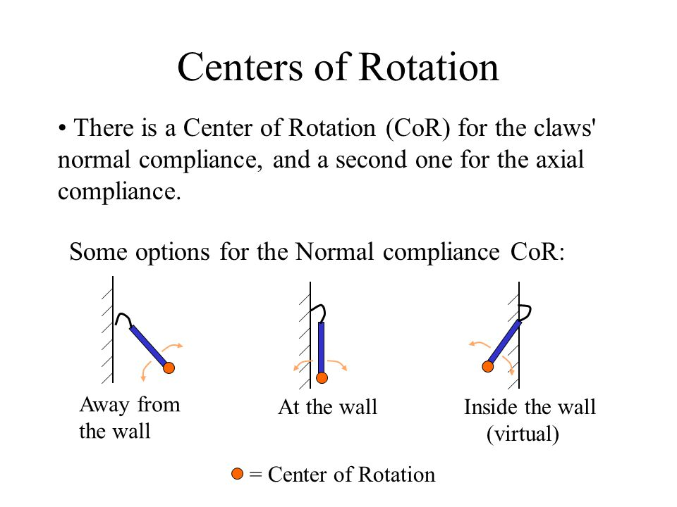 Centers of Rotation Away from the wall At the wallInside the wall (virtual) = Center of Rotation There is a Center of Rotation (CoR) for the claws normal compliance, and a second one for the axial compliance.