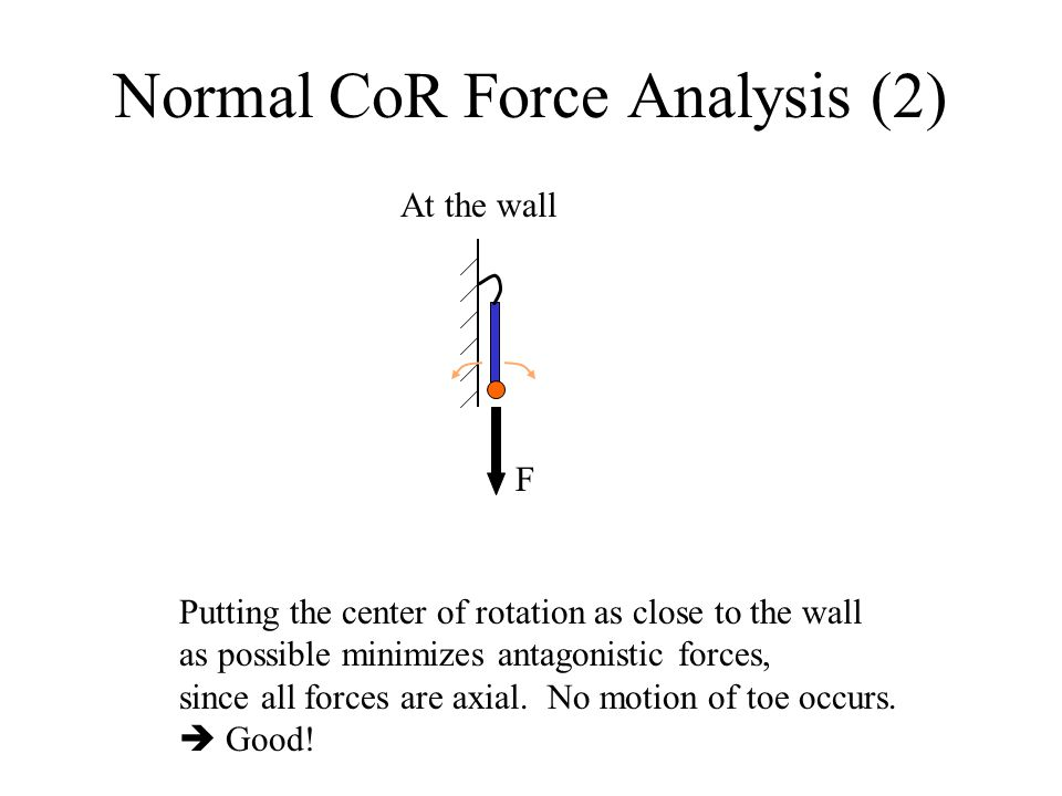 Normal CoR Force Analysis (2) At the wall Putting the center of rotation as close to the wall as possible minimizes antagonistic forces, since all forces are axial.