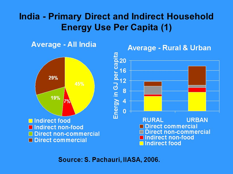 India - Primary Direct and Indirect Household Energy Use Per Capita (1) Source: S.