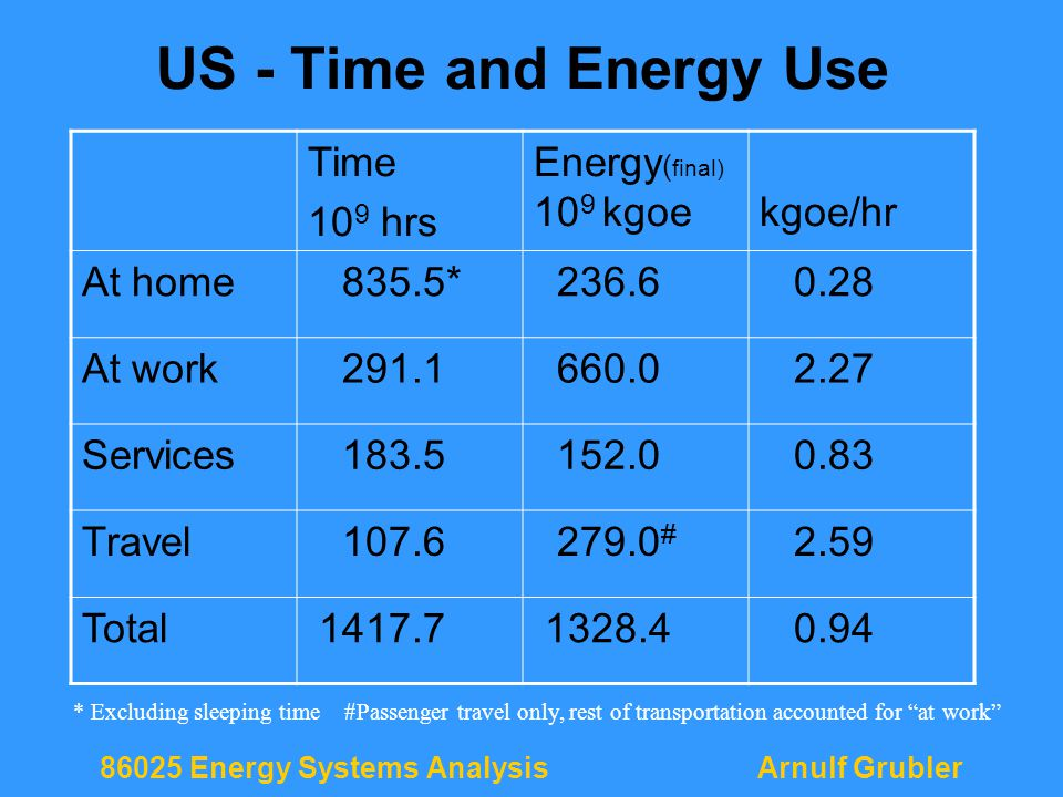 86025 Energy Systems AnalysisArnulf Grubler US - Time and Energy Use Time 10 9 hrs Energy ( final) 10 9 kgoekgoe/hr At home 835.5* 236.6 0.28 At work 291.1 660.0 2.27 Services 183.5 152.0 0.83 Travel 107.6 279.0 # 2.59 Total 1417.7 1328.4 0.94 * Excluding sleeping time #Passenger travel only, rest of transportation accounted for at work