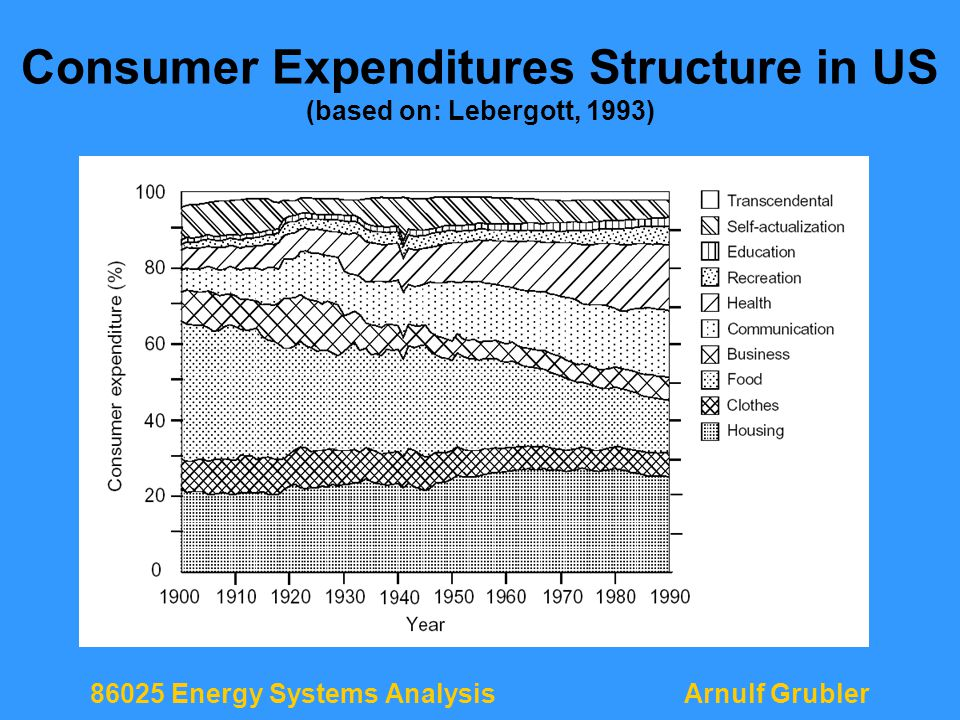 86025 Energy Systems AnalysisArnulf Grubler Consumer Expenditures Structure in US (based on: Lebergott, 1993)
