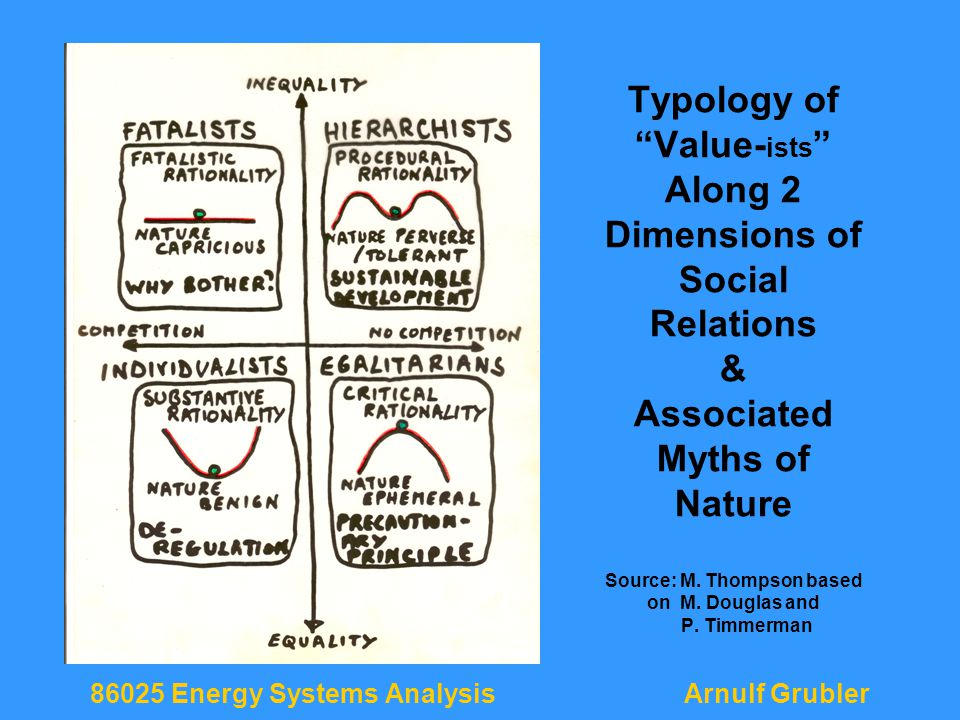 86025 Energy Systems AnalysisArnulf Grubler Typology of Value- ists Along 2 Dimensions of Social Relations & Associated Myths of Nature Source: M.