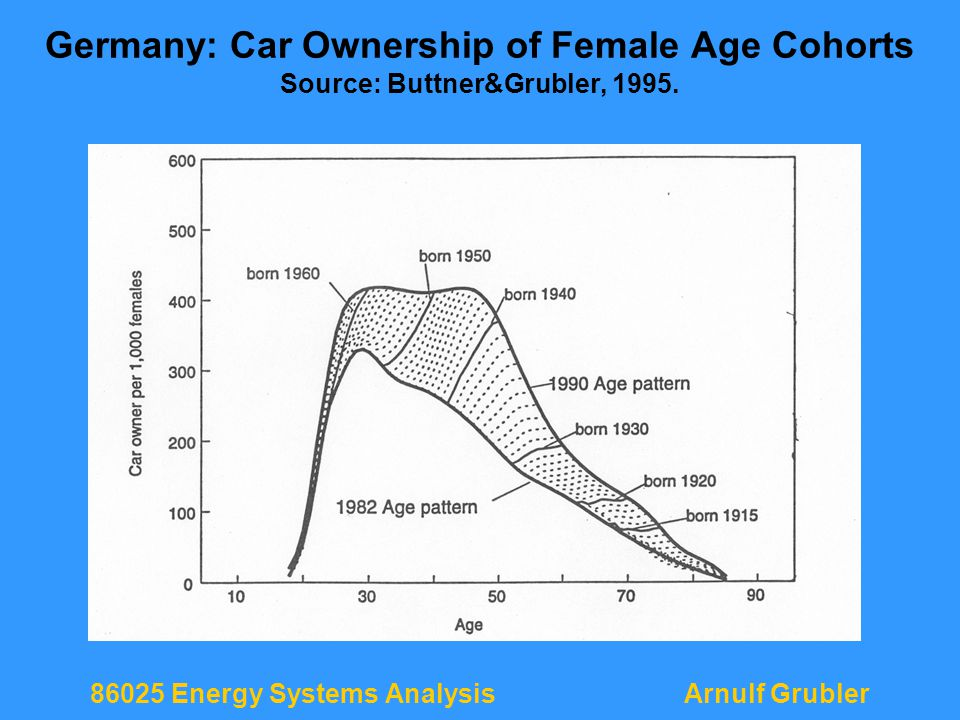 86025 Energy Systems AnalysisArnulf Grubler Germany: Car Ownership of Female Age Cohorts Source: Buttner&Grubler, 1995.