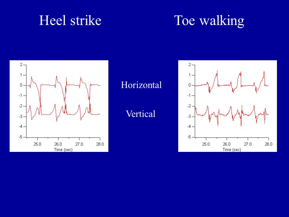 Heel strike Toe walking Horizontal Vertical