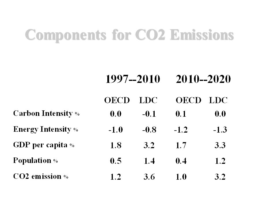 Components for CO2 Emissions