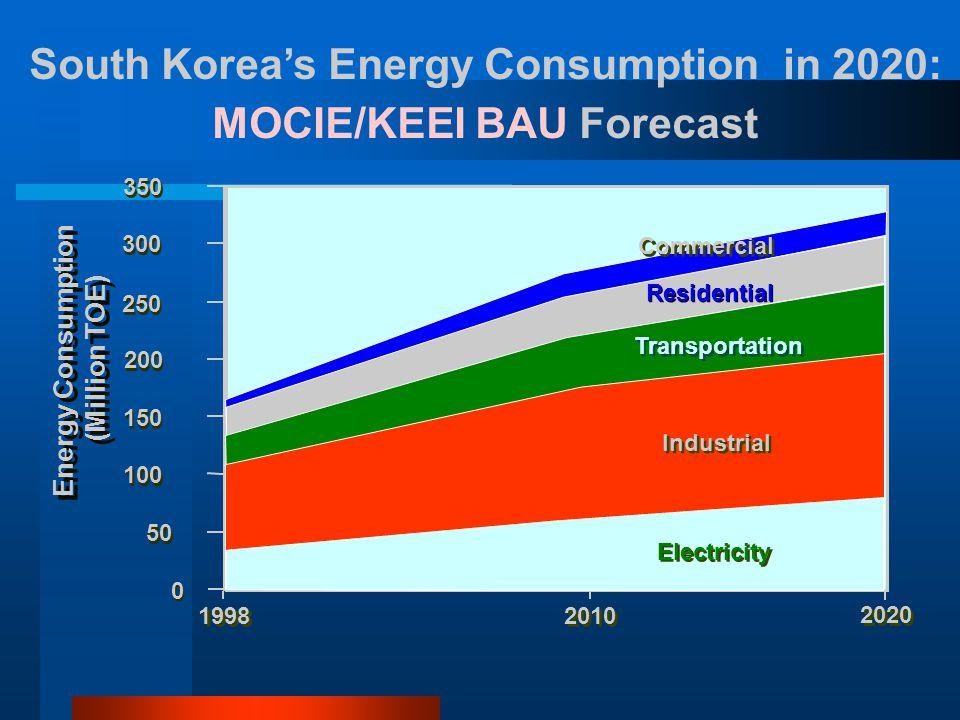 Energy Consumption (Million TOE) Energy Consumption (Million TOE) 50 100 150 200 250 300 350 0 0 1998 2010 2020 Industrial Transportation Residential