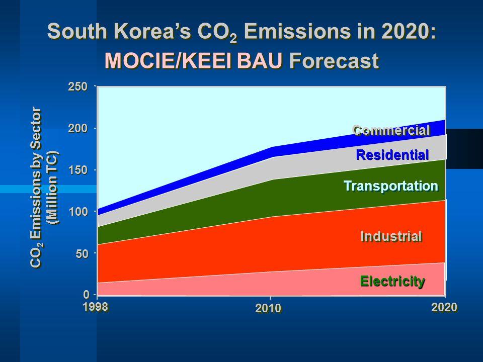 South Korea's CO 2 Emissions in 2020: MOCIE/KEEI BAU Forecast South Korea's CO 2 Emissions in 2020: MOCIE/KEEI BAU Forecast 0 0 50 100 150 200 250 CO