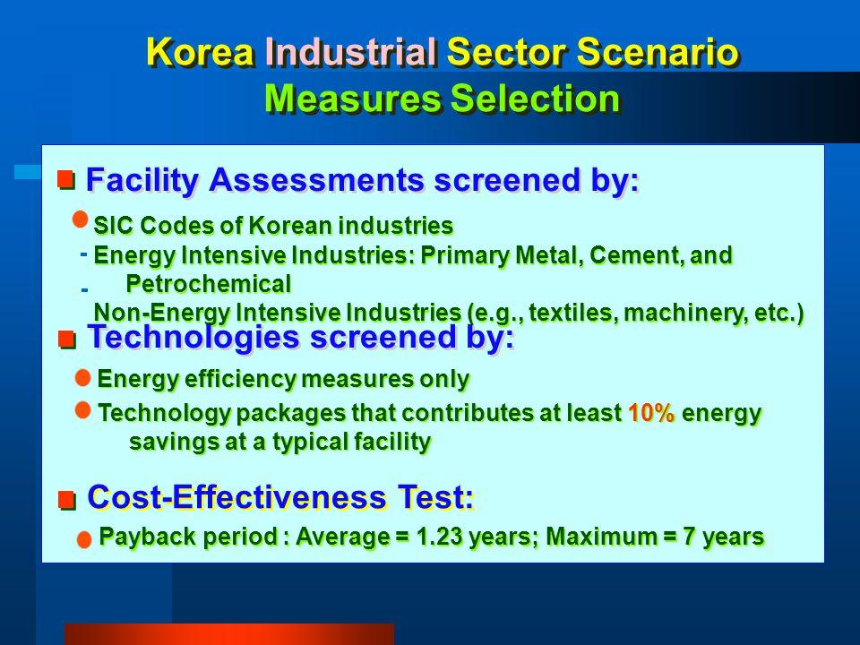 Korea Industrial Sector Scenario Measures Selection SIC Codes of Korean industries Energy Intensive Industries: Primary Metal, Cement, and Petrochemic