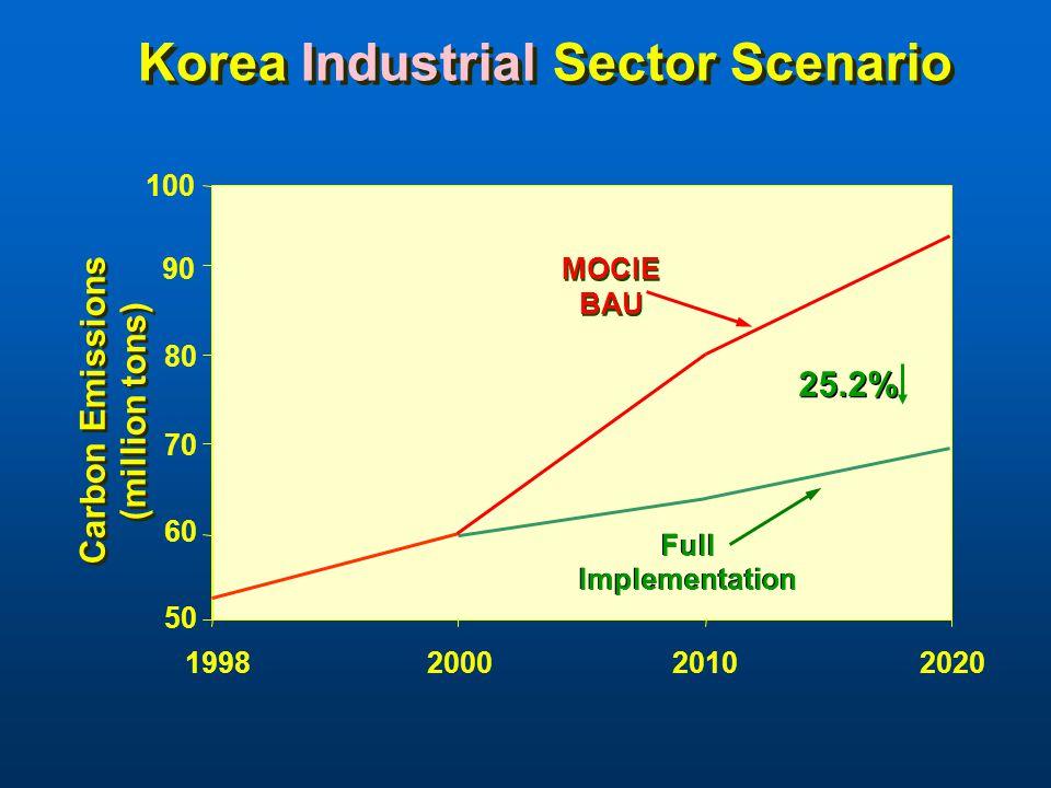 50 60 70 90 1998200020102020 MOCIE BAU Full Implementation Full Implementation Korea Industrial Sector Scenario Carbon Emissions (million tons) Carbon