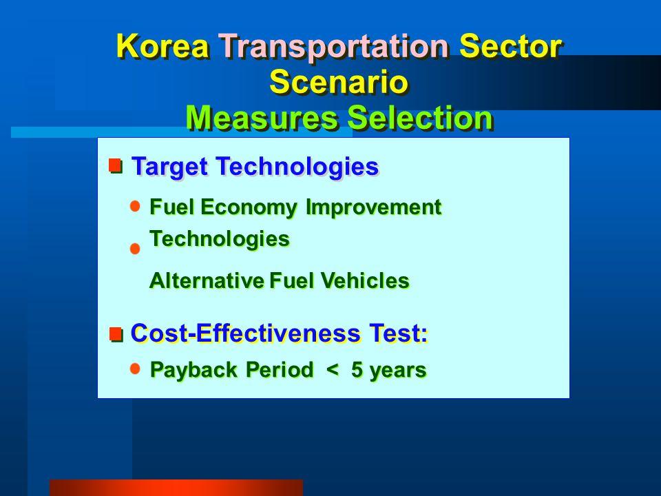 Korea Transportation Sector Scenario Measures Selection Fuel Economy Improvement Technologies Alternative Fuel Vehicles Fuel Economy Improvement Techn