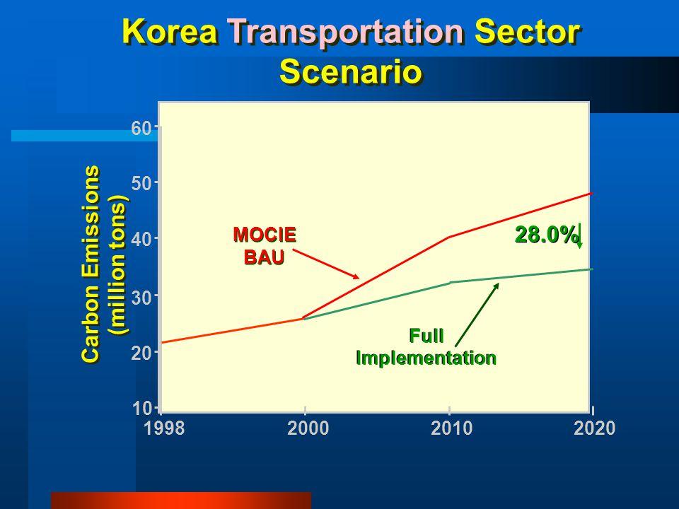 Korea Transportation Sector Scenario Full Implementation Full Implementation MOCIE BAU 10 20 30 40 50 60 19982000 2010 2020 Carbon Emissions (million
