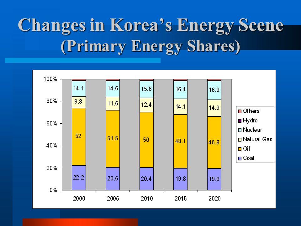 Changes in Korea's Energy Scene (Primary Energy Shares)