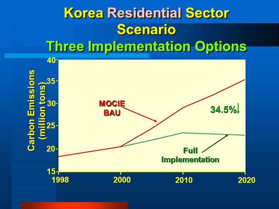 Korea Residential Sector Scenario Three Implementation Options MOCIE BAU Full Implementation Full Implementation 15 20 30 35 19982000 20102020 Carbon