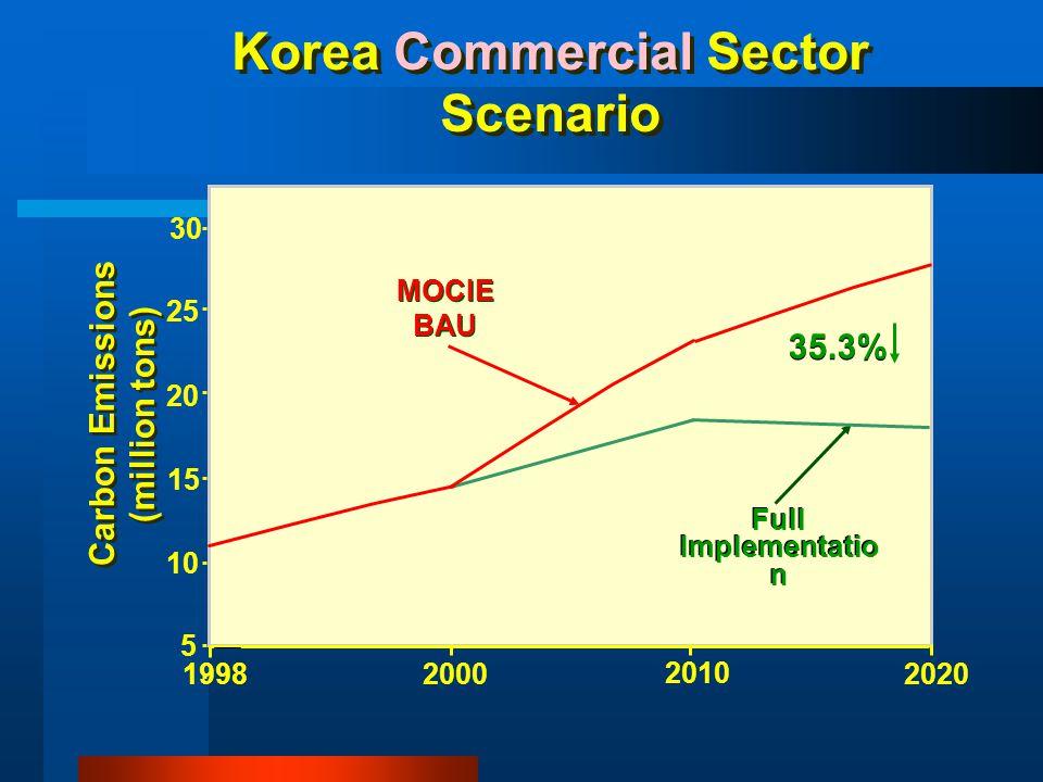 MOCIE BAU Full Implementatio n 5 15 20 30 19982000 2010 2020 Korea Commercial Sector Scenario Carbon Emissions (million tons) Carbon Emissions (millio
