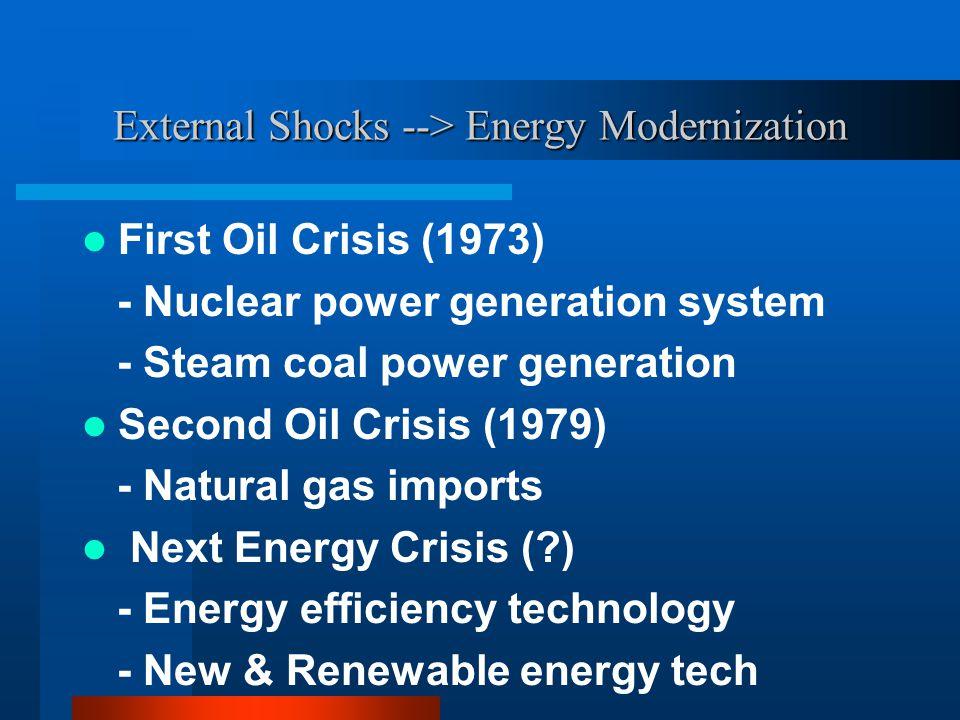 External Shocks --> Energy Modernization First Oil Crisis (1973) - Nuclear power generation system - Steam coal power generation Second Oil Crisis (19