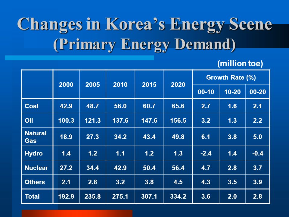 Changes in Korea's Energy Scene (Long-term Projection) 20002005201020152020 Growth Rate (%) 00-1010-2000-20 GDP (trill ' 95 Won) 476.3622.3794.2985.01,198.45.24.24.7 Population (mill persons) 47.349.150.651.752.40.70.30.5 Total Energy (mill toe) 192.9235.8275.1307.1334.23.62.02.8 Energy per Capita (toe/person) 4.084.805.435.926.382.91.62.3 Energy/GDP (toe/mill ' 95 Won) 0.400.380.350.310.28-1.6-2.1-1.8 GDP Elasticity of Energy -0.700.630.510.43(0.69)(0.47)(0.60) Final Energy (mill toe) 150.1182.8209.1231.7250.03.41.82.6