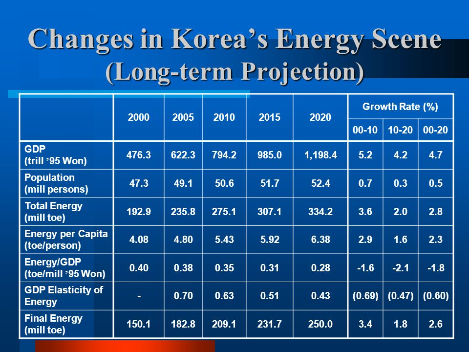 Korea Industrial Sector Scenario Measures Selection SIC Codes of Korean industries Energy Intensive Industries: Primary Metal, Cement, and Petrochemical Non-Energy Intensive Industries (e.g., textiles, machinery, etc.) SIC Codes of Korean industries Energy Intensive Industries: Primary Metal, Cement, and Petrochemical Non-Energy Intensive Industries (e.g., textiles, machinery, etc.) Facility Assessments screened by: Technologies screened by: Energy efficiency measures only Technology packages that contributes at least 10% energy savings at a typical facility Energy efficiency measures only Technology packages that contributes at least 10% energy savings at a typical facility Cost-Effectiveness Test: Payback period : Average = 1.23 years; Maximum = 7 years