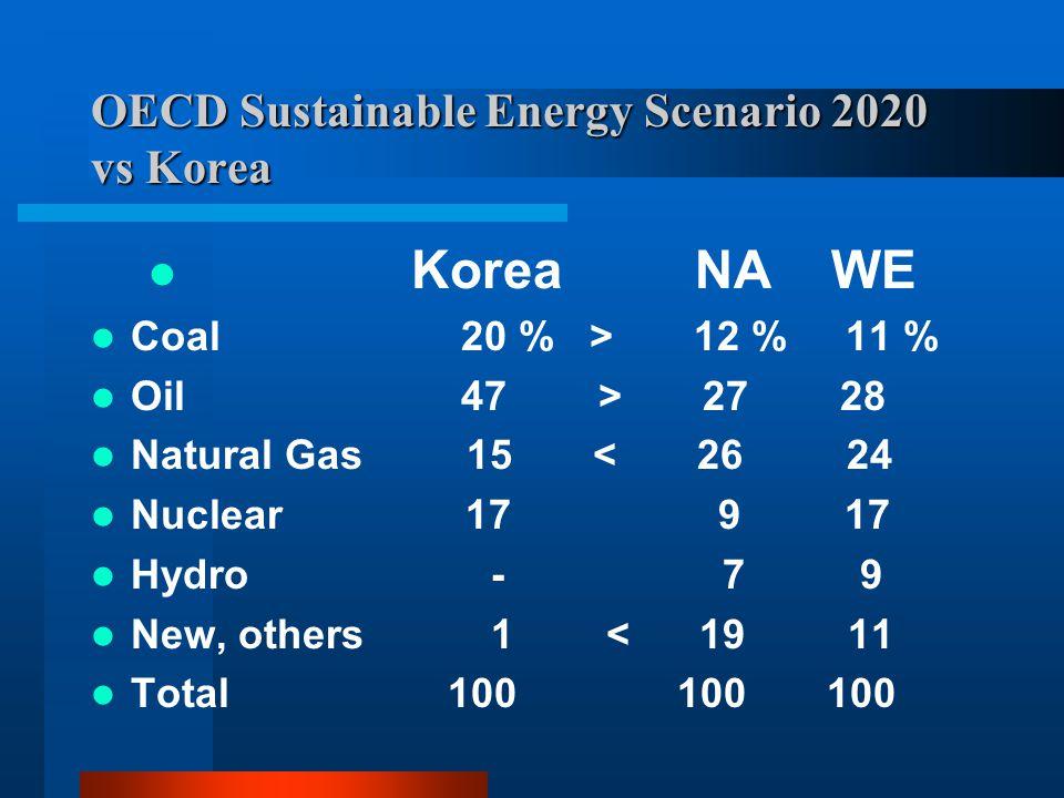 OECD Sustainable Energy Scenario 2020 vs Korea Korea NA WE Coal 20 % > 12 % 11 % Oil 47 > 27 28 Natural Gas 15 < 26 24 Nuclear 17 9 17 Hydro - 7 9 New