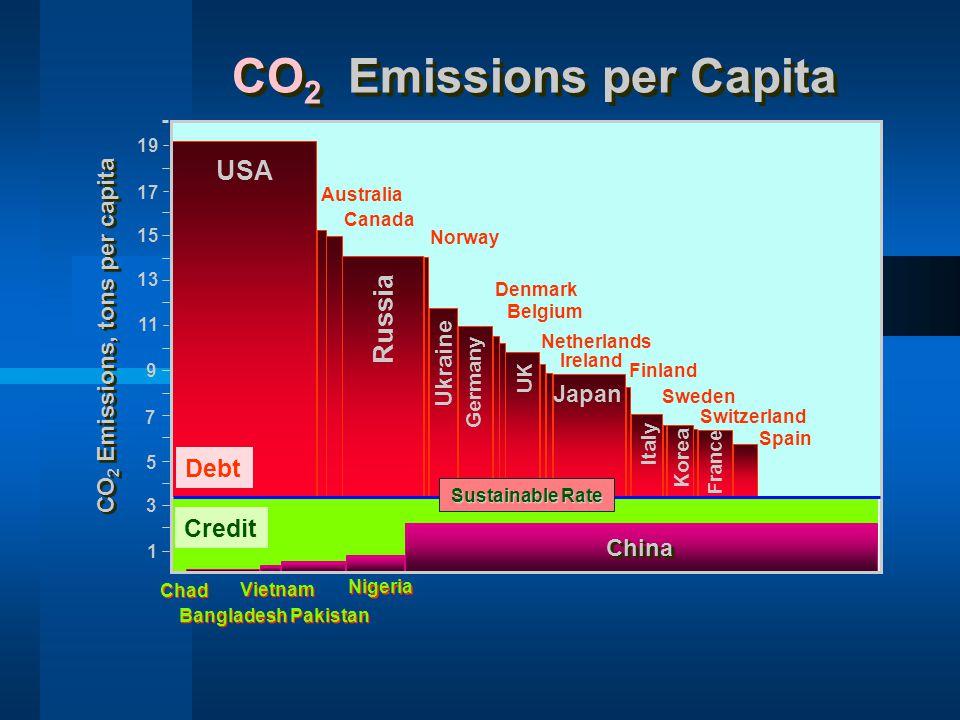 CO 2 Emissions per Capita 1 3 5 7 9 11 13 15 17 19 USA Russia Canada Australia Bangladesh Pakistan Chad Nigeria Debt Credit Norway Denmark Vietnam Chi