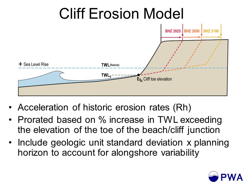 Cliff Erosion Model Acceleration of historic erosion rates (Rh) Prorated based on % increase in TWL exceeding the elevation of the toe of the beach/cliff junction Include geologic unit standard deviation x planning horizon to account for alongshore variability