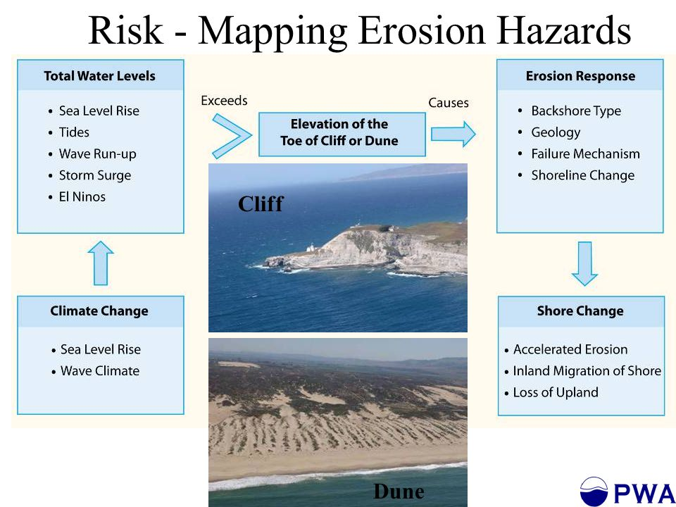 Infrastructure at Risk At Risk by 1.4m SLR Roads: 3,500 miles* Highways: 400 miles* Railroads: 300 miles* Schools: 139 Hospitals: 55 Police/Fire Stations: 34 Power Plants: 30 Wastewater Plants: 28 * Did not include So.Cal erosion