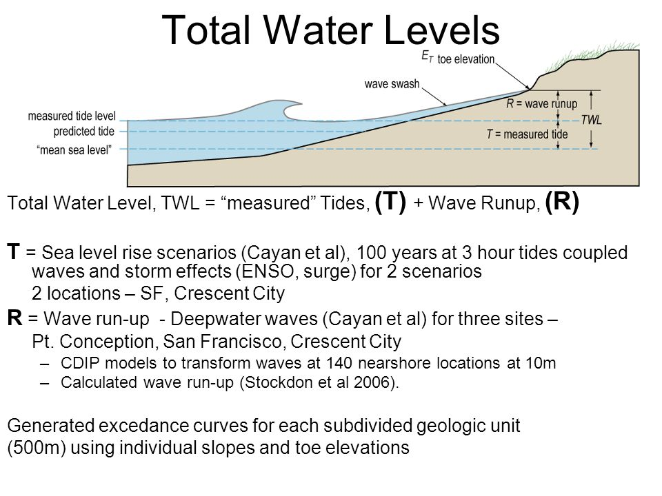 Total Water Levels Combined SLR and Wave Run-up Generate excedance curves for each block using individual slopes and toe elevations