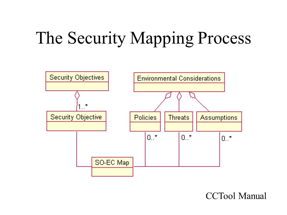 The Security Mapping Process CCTool Manual