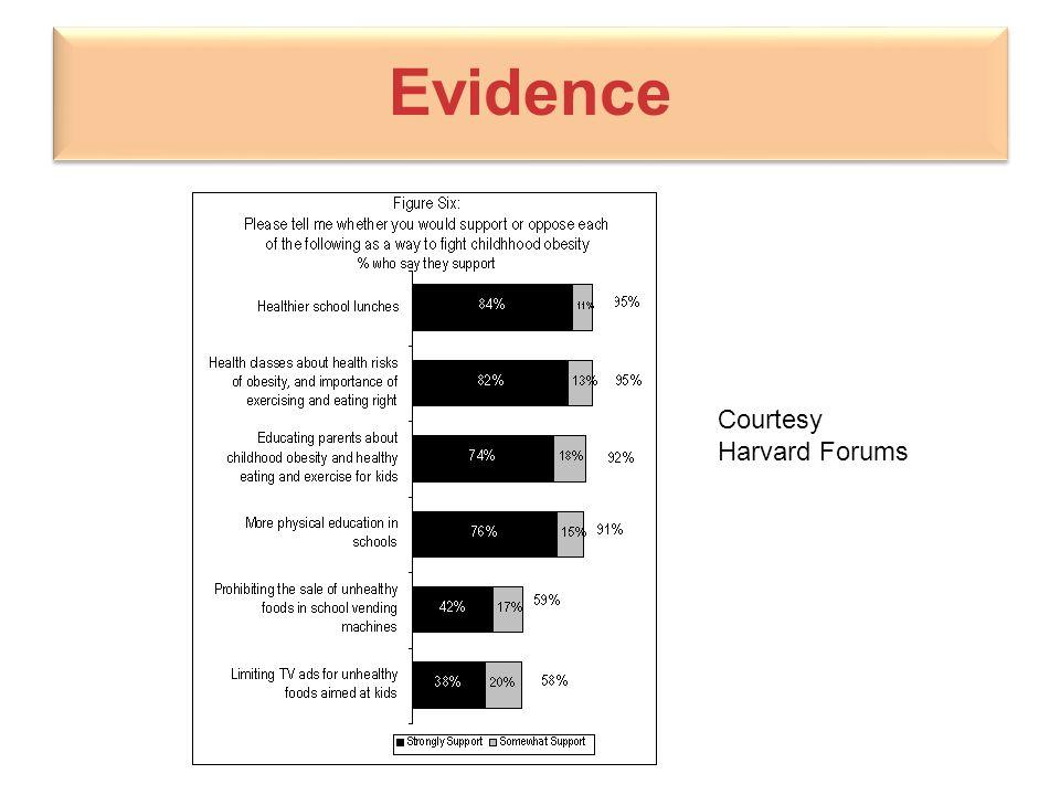 Evidence Courtesy Harvard Forums