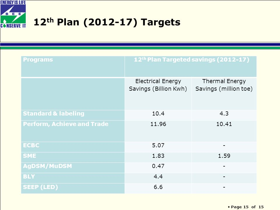 Page 15 of 15 12 th Plan (2012-17) Targets Programs 12 th Plan Targeted savings (2012-17) Electrical Energy Savings (Billion Kwh) Thermal Energy Savings (million toe) Standard & labeling10.44.3 Perform, Achieve and Trade11.9610.41 ECBC5.07- SME1.831.59 AgDSM/MuDSM0.47- BLY4.4- SEEP (LED)6.6-