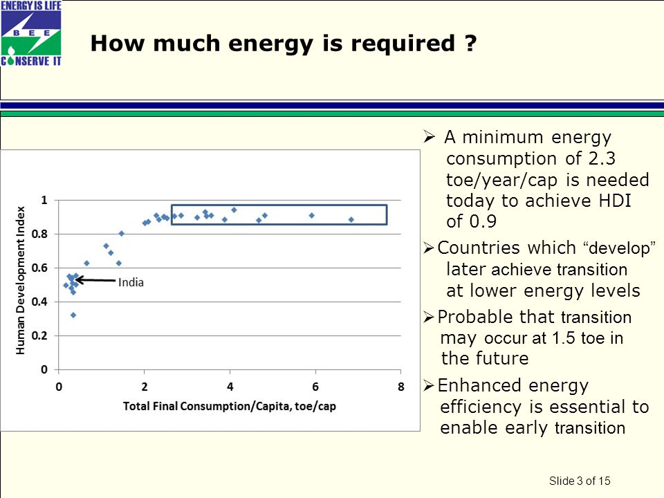 Page 4 of 15 Energy efficiency in India – the context  Energy prices are high in India Industrial and commercial consumers pay electricity and petroleum product prices that are amongst the highest in the world Household consumers pay electricity and petrol prices that are highest in the world relative to their incomes Increasing imports will keep prices highIncreasing imports Consistent reduction in energy intensity; Investment in energy-efficient goods is estimated to be about Rs.