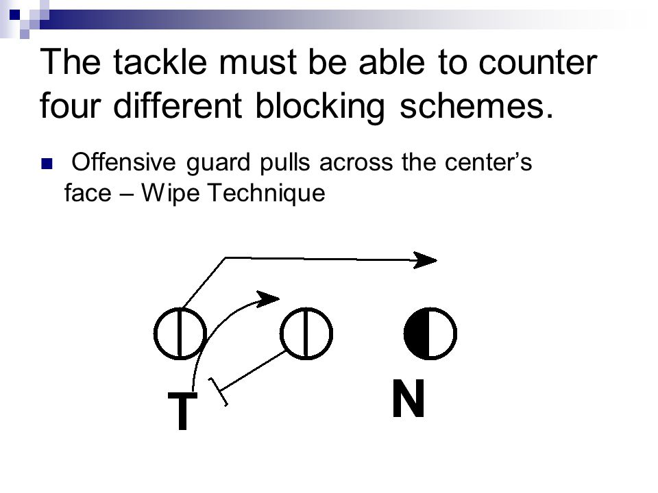 The tackle must be able to counter four different blocking schemes. Offensive guard pulls across the center's face – Wipe Technique