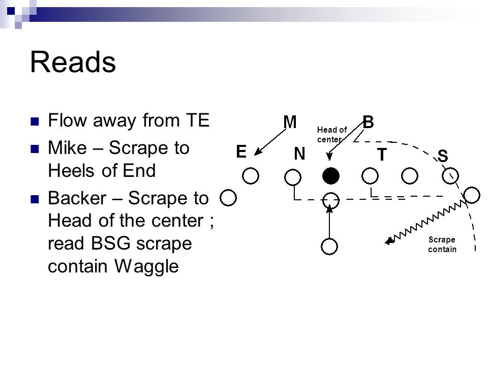 Reads Flow away from TE Mike – Scrape to Heels of End Backer – Scrape to Head of the center ; read BSG scrape contain Waggle Scrape contain Head of ce