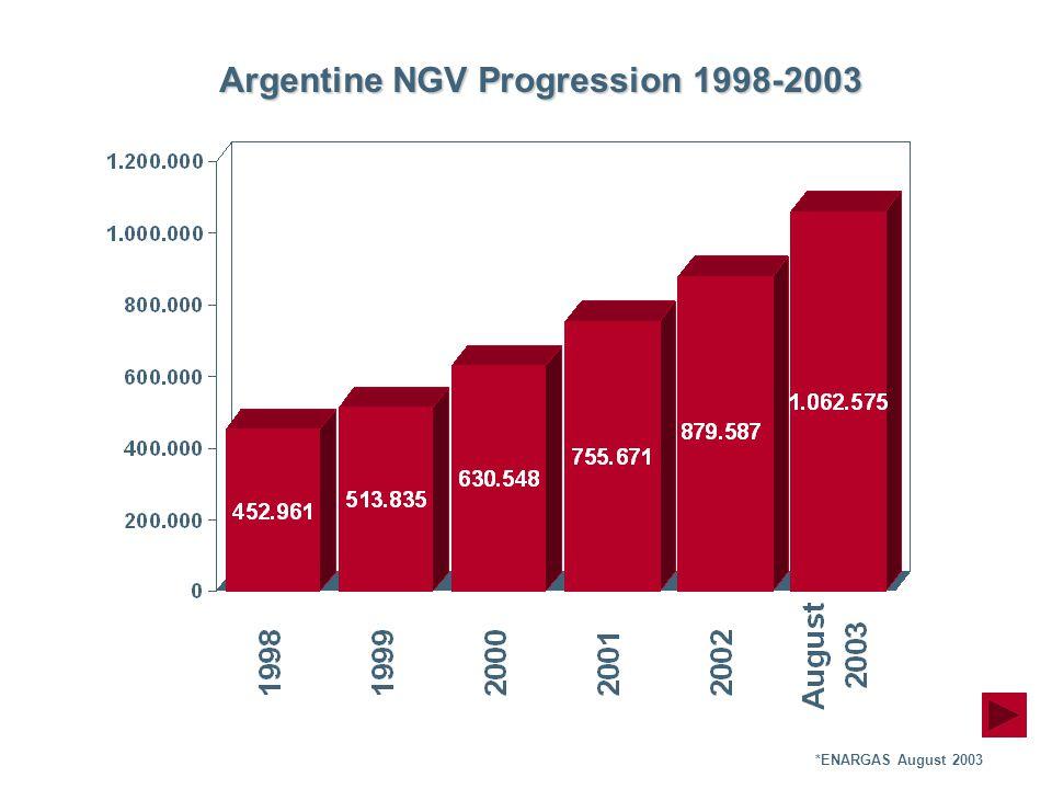 Argentine NGV Progression 1998-2003 *ENARGAS August 2003