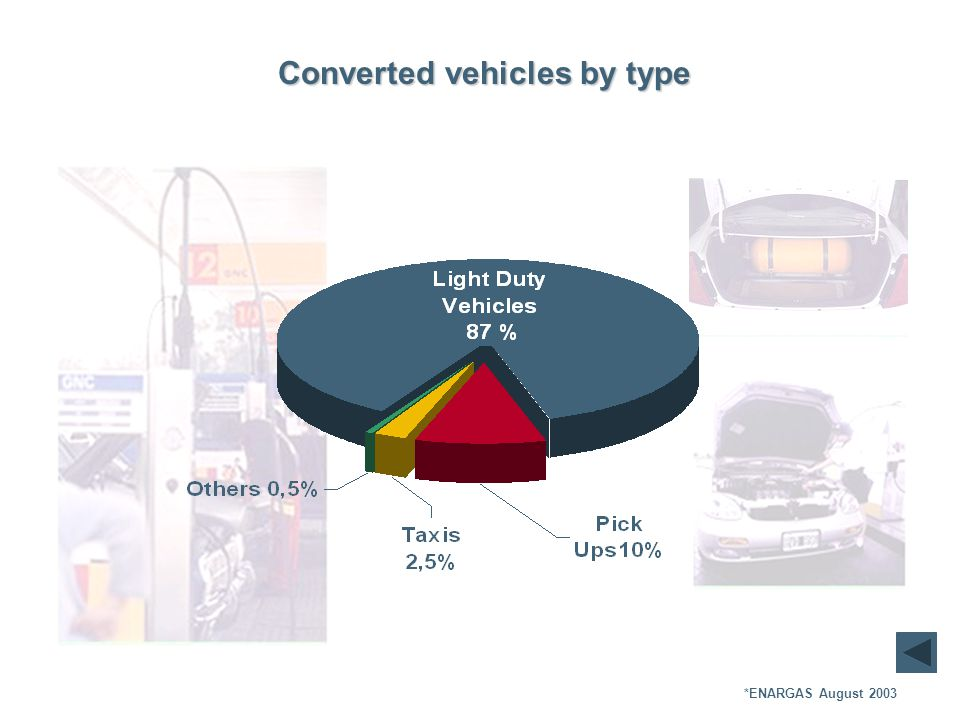 Converted vehicles by type *ENARGAS August 2003