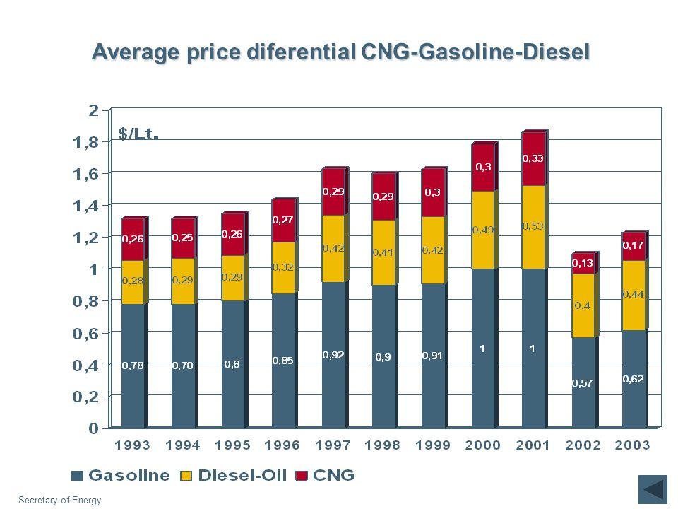 Average price diferential CNG-Gasoline-Diesel Secretary of Energy
