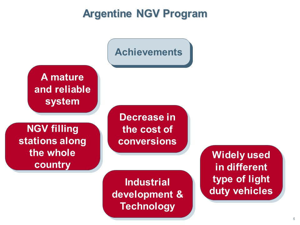 5 Achievements Argentine NGV Program A mature and reliable system A mature and reliable system Decrease in the cost of conversions Widely used in different type of light duty vehicles NGV filling stations along the whole country Industrial development & Technology