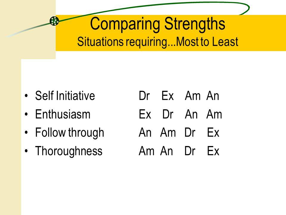 Comparing Strengths Situations requiring...Most to Least Self Initiative Dr Ex Am An Enthusiasm Ex Dr An Am Follow through An Am Dr Ex Thoroughness Am An Dr Ex
