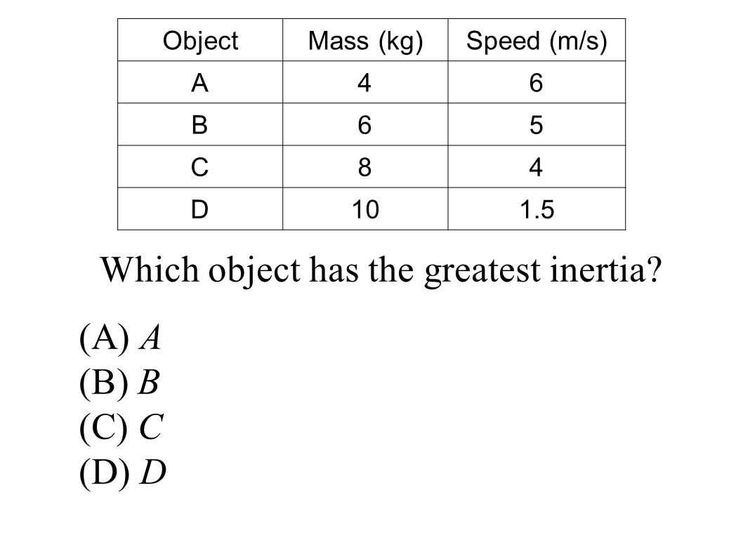 ObjectMass (kg)Speed (m/s) A46 B65 C84 D101.5 Which object has the greatest inertia.