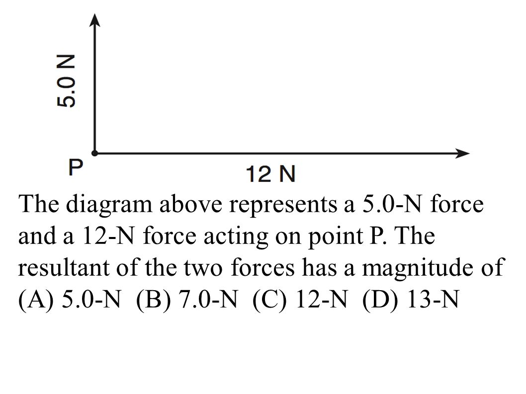 The diagram above represents a 5.0-N force and a 12-N force acting on point P.