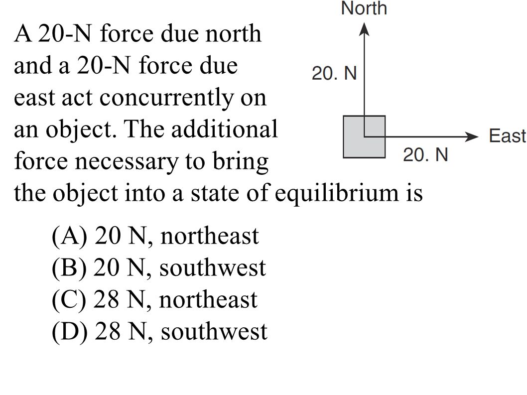 A 20-N force due north and a 20-N force due east act concurrently on an object.