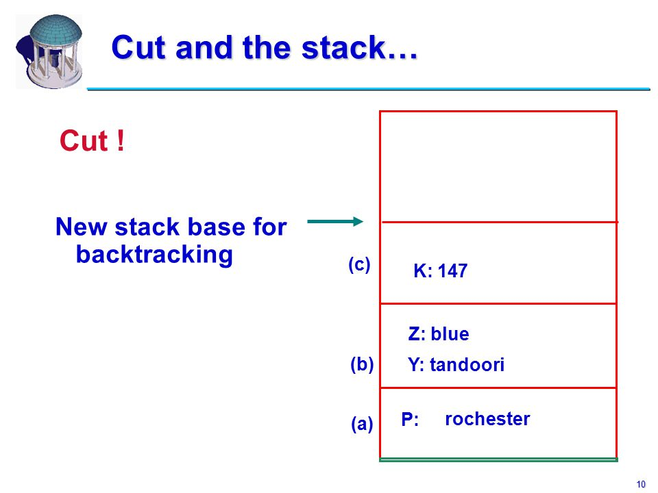10 Cut and the stack… Cut and the stack… (a) P: rochester (c) Y: tandoori (b) Z: blue K: 147 New stack base for backtracking Cut !