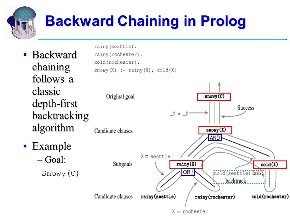 13 Backward Chaining in Prolog Backward chaining follows a classic depth-first backtracking algorithmBackward chaining follows a classic depth-first backtracking algorithm ExampleExample –Goal: Snowy(C) Snowy(C)