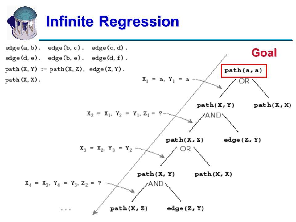 14 Infinite Regression Goal