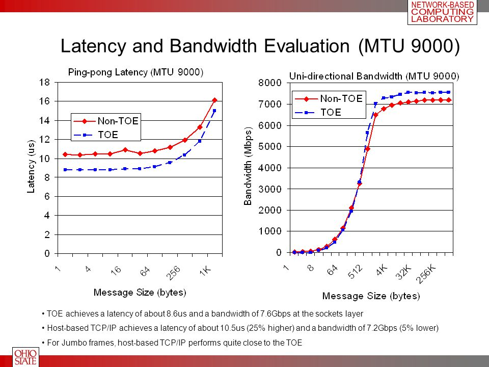 Latency and Bandwidth Evaluation (MTU 9000) TOE achieves a latency of about 8.6us and a bandwidth of 7.6Gbps at the sockets layer Host-based TCP/IP achieves a latency of about 10.5us (25% higher) and a bandwidth of 7.2Gbps (5% lower) For Jumbo frames, host-based TCP/IP performs quite close to the TOE 9000)