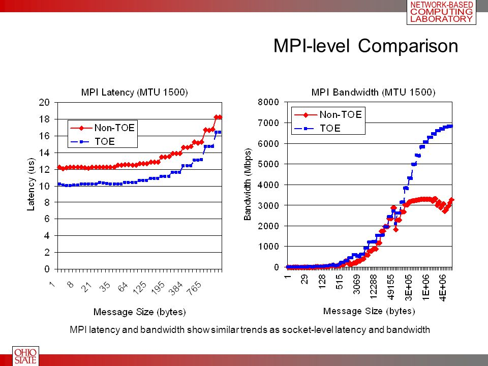 MPI-level Comparison MPI latency and bandwidth show similar trends as socket-level latency and bandwidth